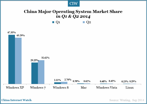 china-major-operating-system-market-share-in-q1-q2