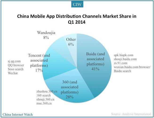 china-mobile-distribution