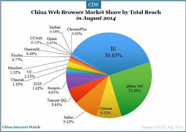 china-web-browser-cnzz1